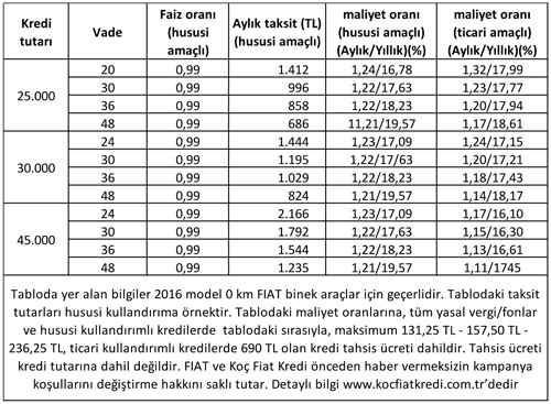 2017 fiat Şubat kampanyası-fiyat listesi 2017-02-01